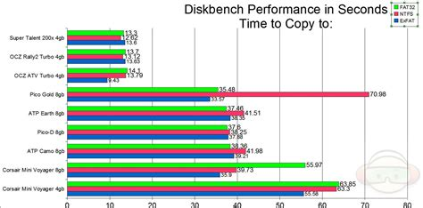 usb format exfat vs ntfs usb flash drive comparison part 2 fat32 vs ntfs vs exfat