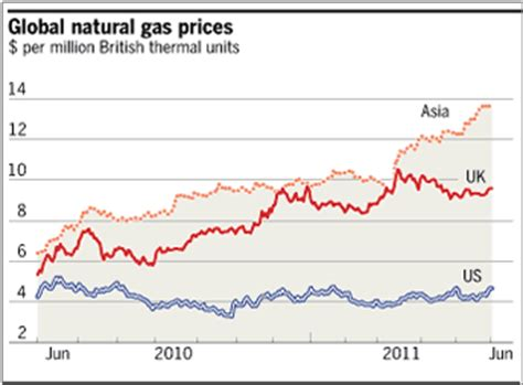 lng export: a u.s. natural gas game changer?   zero hedge