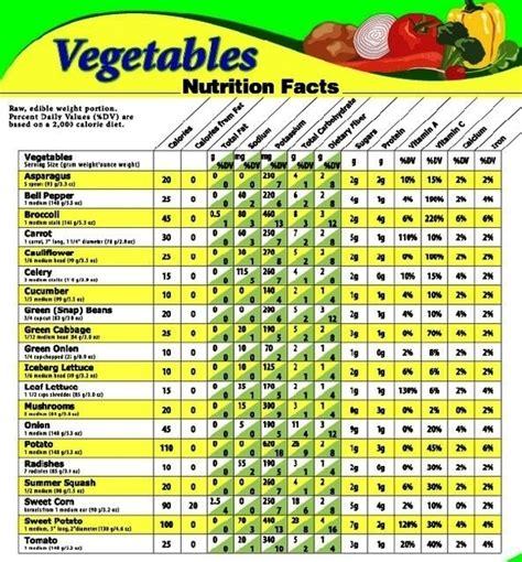 vegetables nutrition nutrition diagram anatomy system human anatomy