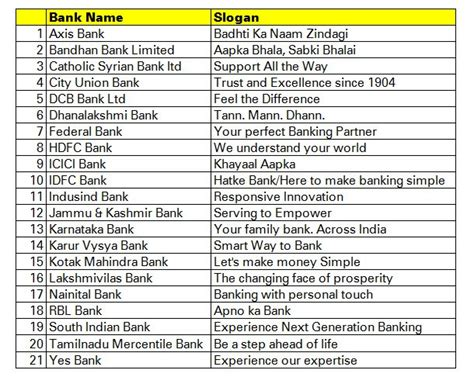 Mba Tagline by List Of Bank Slogans Sector Banks Mba Den