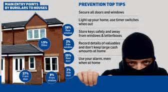 how to secure your home how to fully protect your home