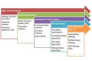 test plan template agile defining an agile testing strategy emiliano soldi