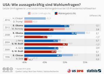 wann sind wahlen in deutschland infografiken statista