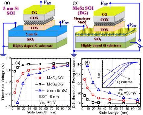 floating gate transistor pdf can 2d nanocrystals extend the lifetime of floating gate transistor based nonvolatile memory