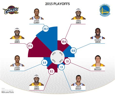 nba commentary from 82games image gallery nba stats