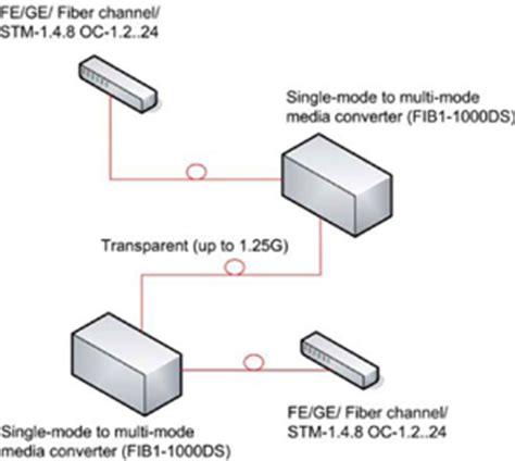 convertisseurs optoélectroniques | fr.c3comunicaciones.es