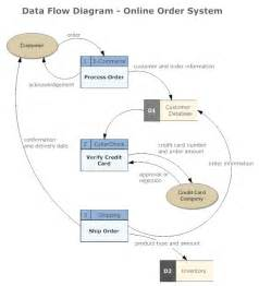 Real Estate Floor Plan Software data flow diagram what is a dfd