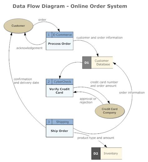 dfd diagram data flow diagram everything you need to about dfd