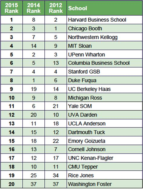 Top 20 Mba Programs 2015 by 2015 Bloomberg Business Mba Rankings The Gmat Club