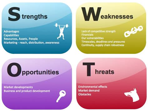 sle of weaknesses swot analysis exles for every business situation