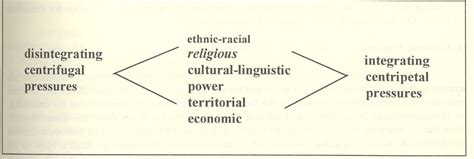 global pattern formation and ethnic cultural violence religion and conflict luc reychler