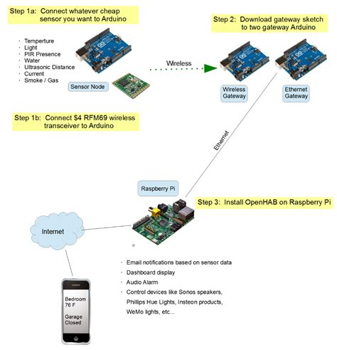 uber home automation w arduino pi 19 steps with pictures