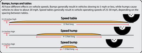 speed table vs speed hump can residential speed humps speed tables work in