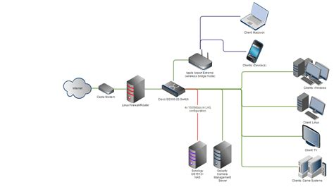 100 home network design diagram will this home