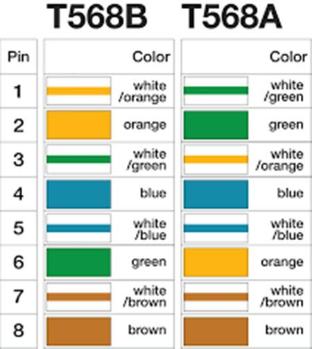 cat 6 keystone wiring diagram keystone cat6 cables