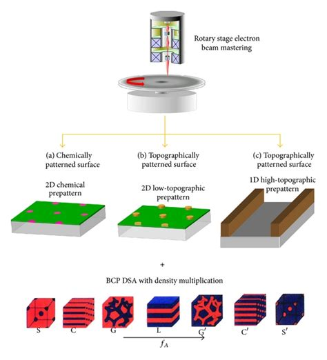 pattern generator electron beam lithography directed self assembly of block copolymer for bit