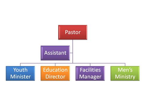 Discovering The Right Organization Structure For Your Church Christian Church Development Church Flowchart Template