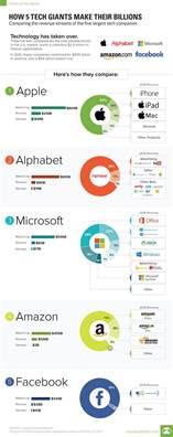 Tech Companies Chart Here S How 5 Tech Giants Make Their Billions
