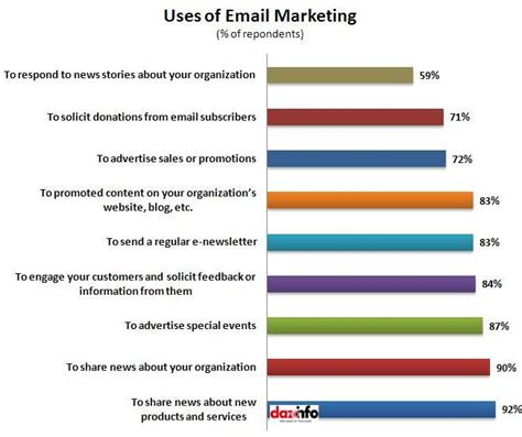 uses of smbs email marketing budget outbeats social media report