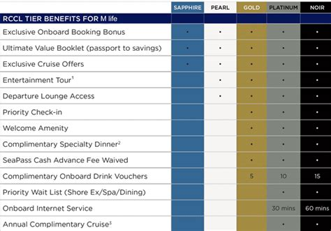 New Royal Caribbean Cruise Line Benefits for Hyatt Elites (and Credit Card Holders)   View from