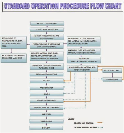 section 3 2 energy flow pages 67 73 development flow chart pictures to pin on pinterest page 7