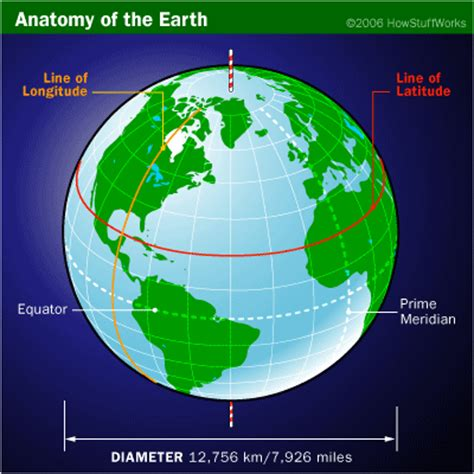 north bend pattern works west harrison what are parallels what are meridians what do they both
