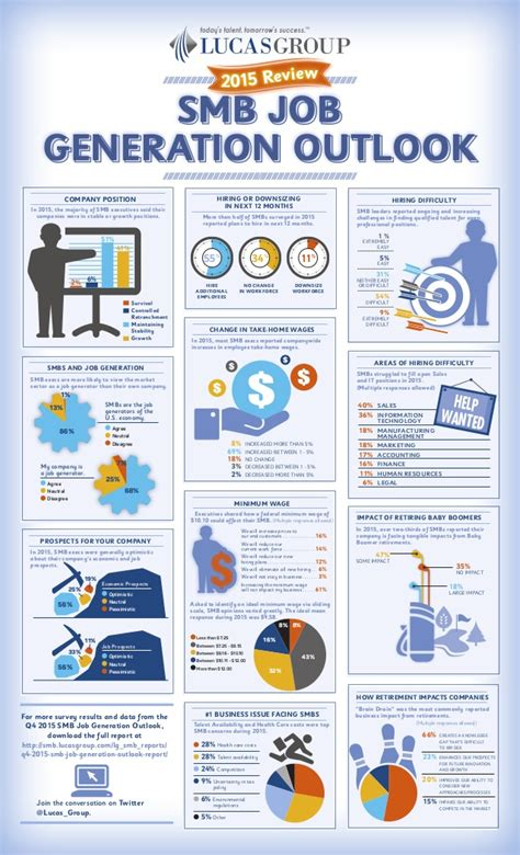 Account Manager Smb Stanford Mba Linkedin by Q4 2015 Smb Generation Outlook Infographic