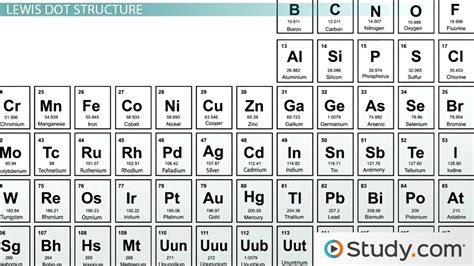 how to study the periodic table how to learn the periodic table fast