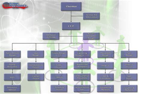org chart designer pin strategic sourcing chart on