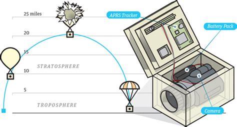 weather balloon diy how to send a balloon into space diy satellite