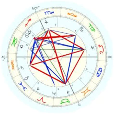 albert einstein biography chart mileva marić horoscope for birth date 7 december 1875 jul