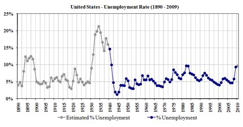 unemployment rate us bureau of labor statistics unemployment the full wiki
