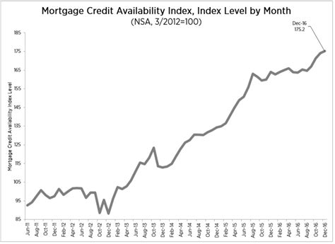 Mba Quarterly Data Book 2016 by Mba Mortgage Credit Once Again Loosens In December 2017