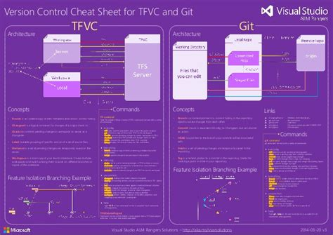 git tutorial for tfs users chicago alm user group tfs version control poster tfvc
