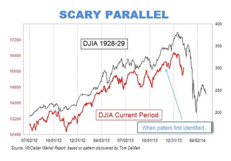pattern theory goldschneider 1920 scary 1929 market chart gains traction marketwatch