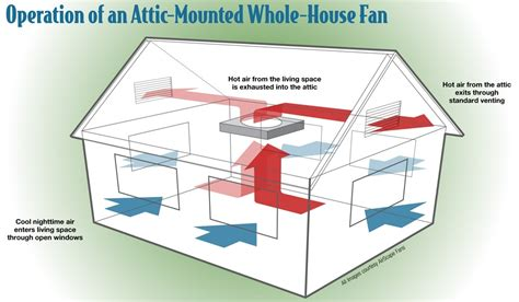 wiring a whole house fan whole house fan wiring diagram wiring diagram and schematic diagram images