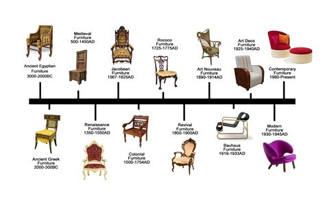 furniture types history of furniture timeline חיפוש ב google chairs