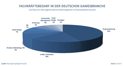ic layout jobs germany fachkr 228 ftebedarf in der deutschen gamesbranche games