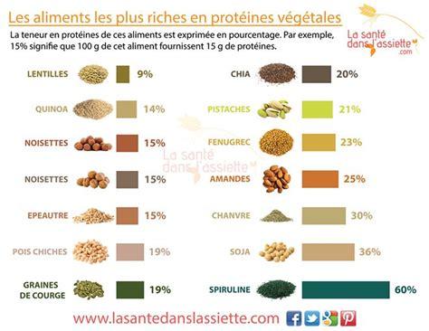 lista alimenti proteici les 25 meilleures id 233 es de la cat 233 gorie prot 233 ines