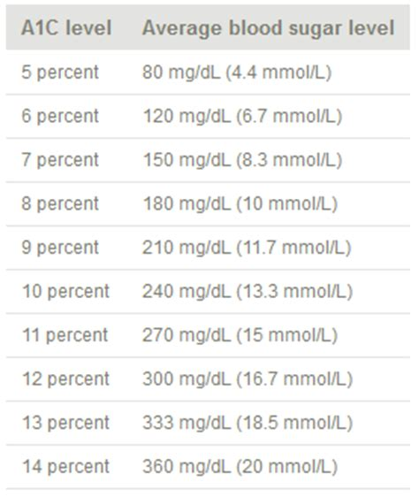 hemoglobin 1 ac results graph diabetes inc ac1 test pictures to pin on pinterest pinsdaddy