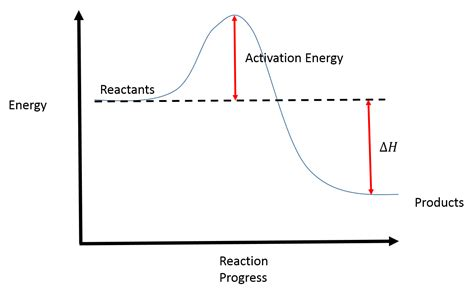 Reaction Energy Diagram reaction coordinate diagrams college chemistry