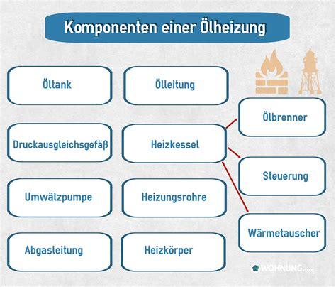 wohnung heizung 214 lheizung technik und funktion wohnung ratgeber