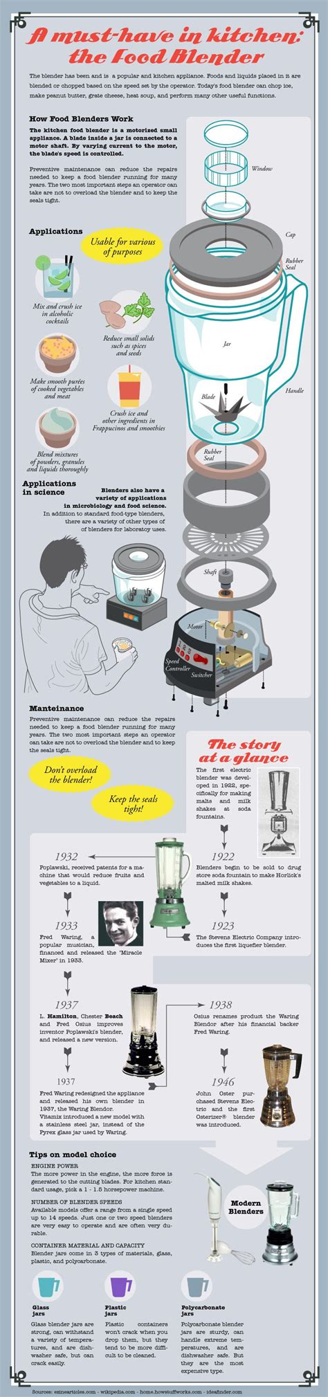 cooking infographics the history of the blender infographic la dolce vita