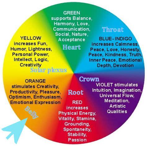 colors of chakras pin colors of chakra on