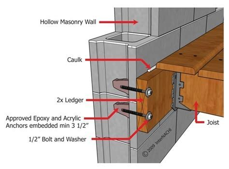 Attaching Joists to an existing masonry wall   Advice