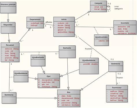 faire un diagramme de classe en ligne mod 233 lisation uml pour gestion de stock par spoonatte