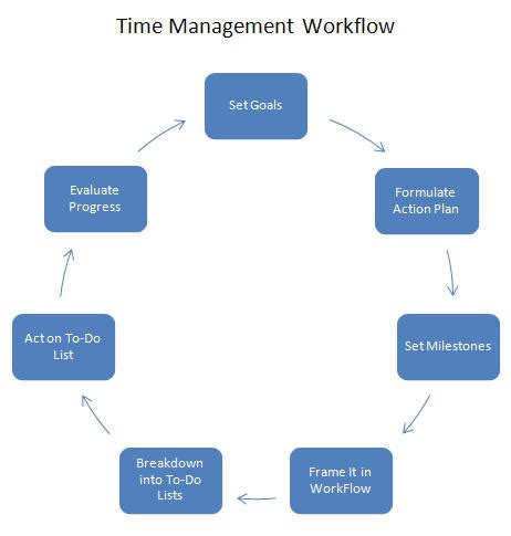 learn how to manage your time   idealpublicity