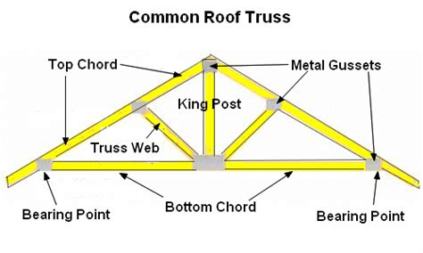 How To Build Trusses For A Garage by Installing Trusses On A Detached Garage