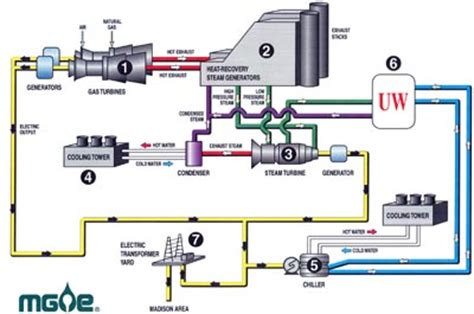 how cogen works madison gas and electric madison