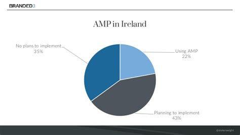 Search In Ireland State Of Search In Ireland Stephen Kenwright Learn Inbound Janu